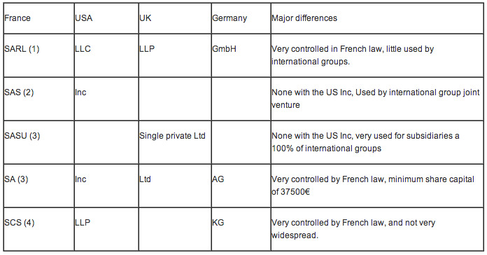 corporate-law-legal-forms-in-France
