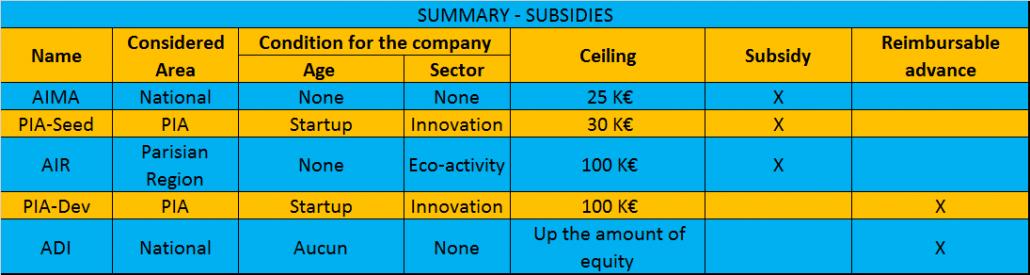 Subsidies in France