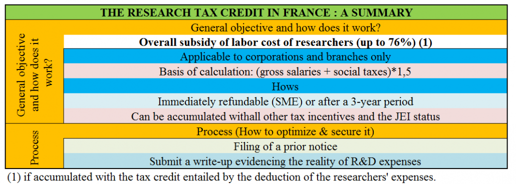 Research tax credit in France