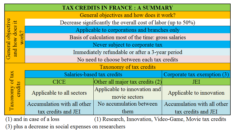 Tax credits in France