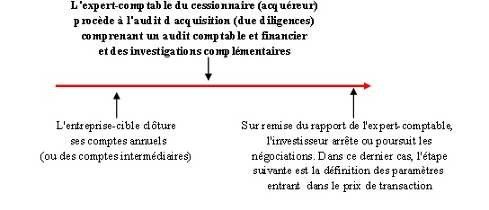 audit d'acquisition