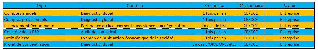 Comité d entreprise et expert-comptable