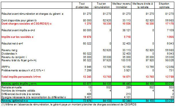 Optimisation rémunération gérants majoritaires