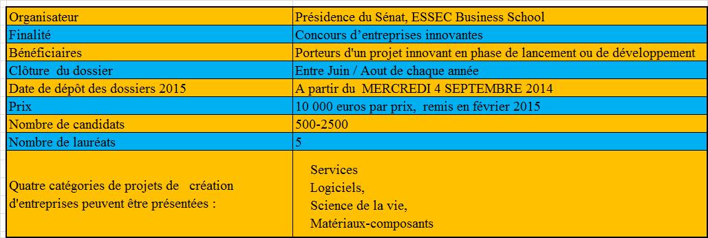 Subvention à l'innovation - Financement des PME