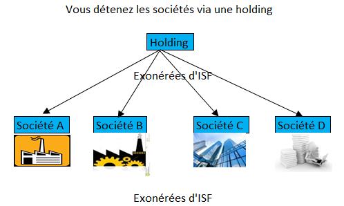 Détention par une holding- Sans ISF - Holding et ISF