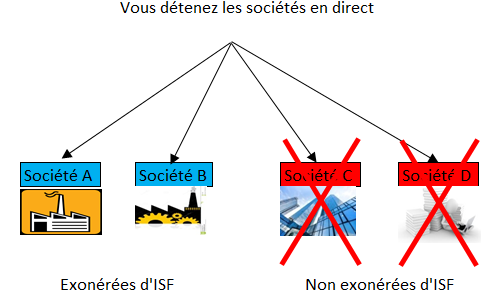 Détention en direct Pas de Holding et ISF