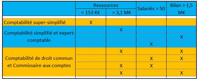 Obligations comptables des comités d entreprise