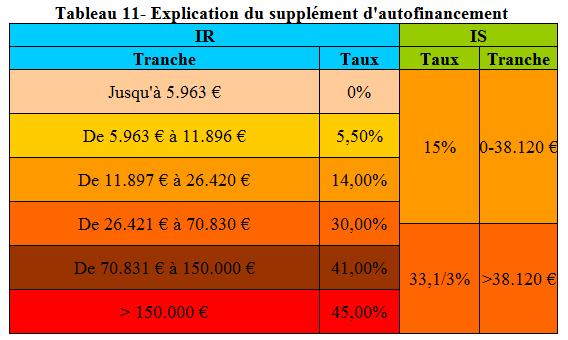 Sociétés de capitaux avantages et inconvénients- comparaison progressivité IS IRPP