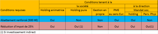 Holding animatrice et plus-values