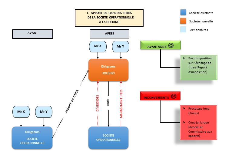 holding-apport-titres-expert-comptable-paris-2