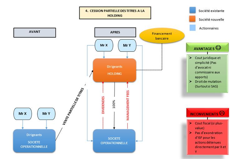 holding-cession-partielle-titres-expert-comptable-paris-2