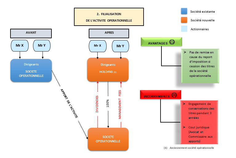 holding-finalisation-activite-operationnelle-expert-comptable-paris-2
