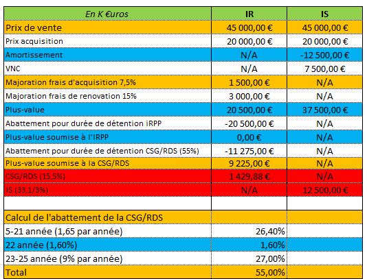 Société Civile Immobilière - Imposition des plus-values de cesion