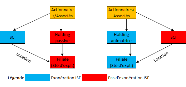 SCI et holding ISF
