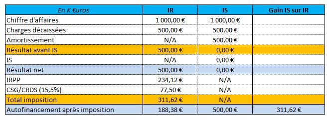 Société civile immobilière imposition des résultats