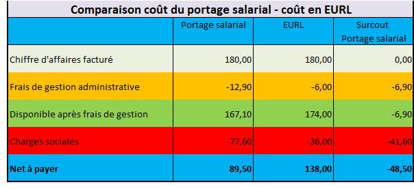 Cout Portage Salarial - Cout de gestion EURL