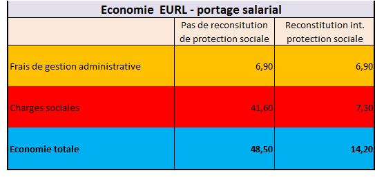 Economie EURL portage salarial