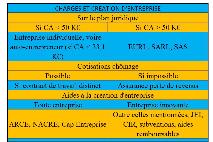 Charges et création d'entreprise startup - en résumé