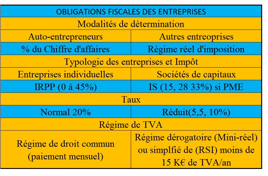 Obligations fiscales des entreprises