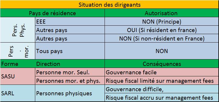 Filiale en France
