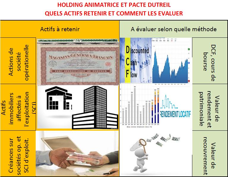 Holding animatrice et Pacte Dutreil Evaluation de l'actif et pacte Dutreil